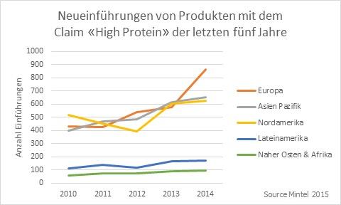 Inside-Protein-Chart-DE.jpg