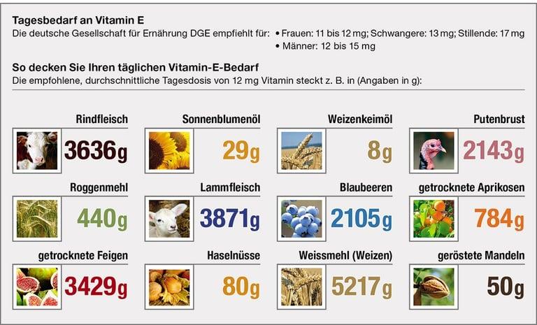 Marbacher-Tagesbedarf-Vitamin-E.jpg