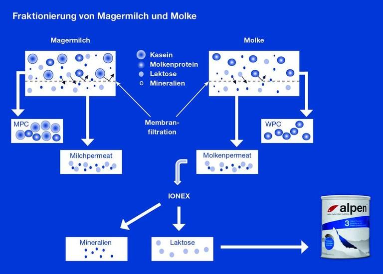 Magermilch_Fraktionierung.jpg